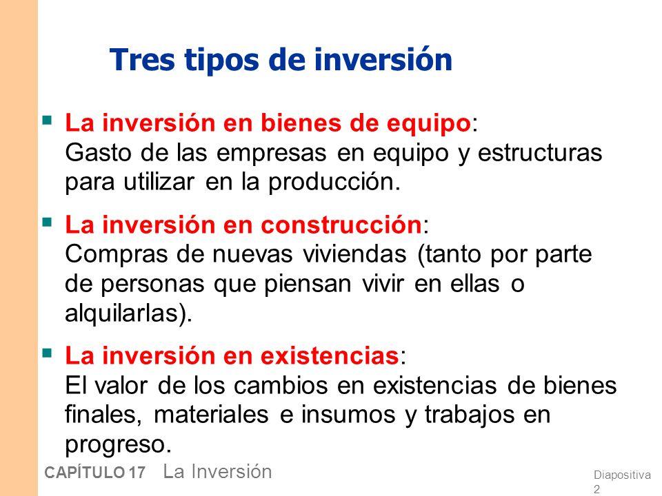 Tres tipos de inversión
