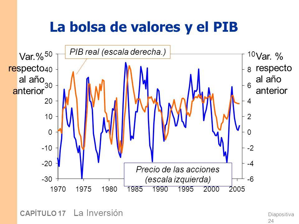 La bolsa de valores y el PIB