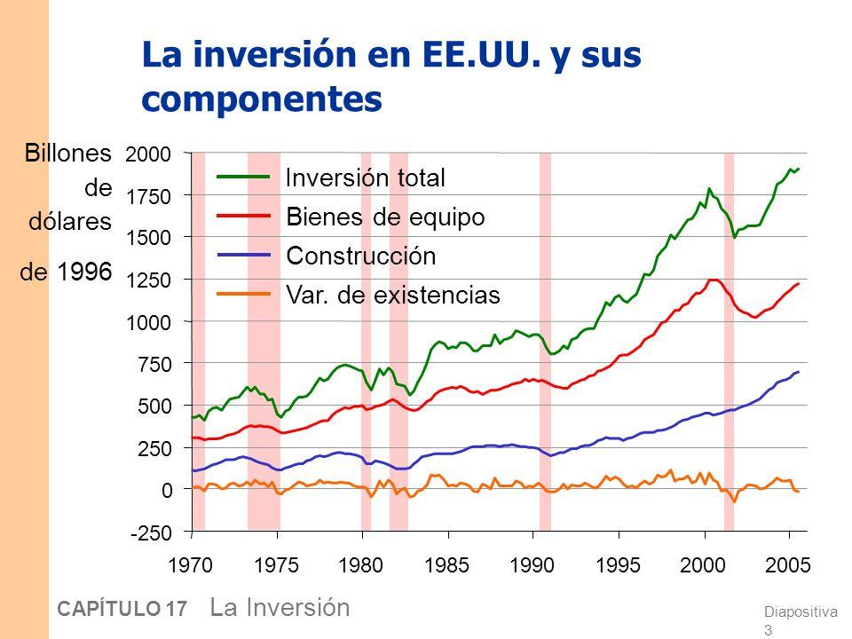 La inversión en EE.UU. y sus componentes
