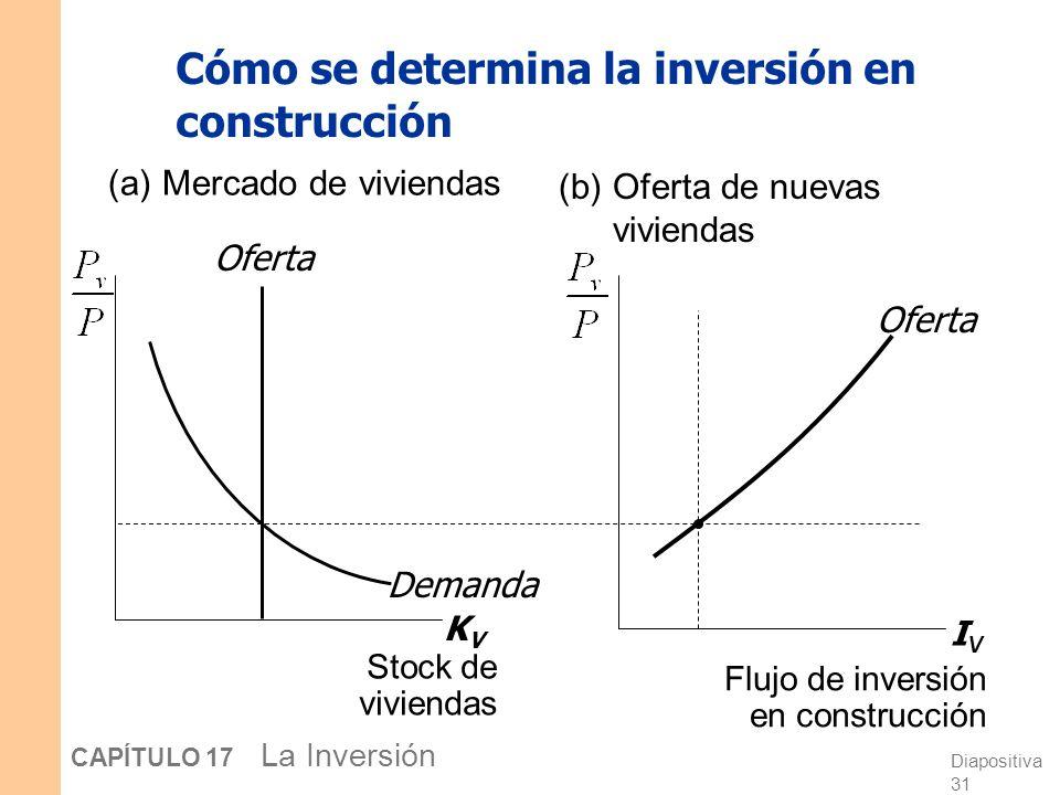 Cómo se determina la inversión en construcción