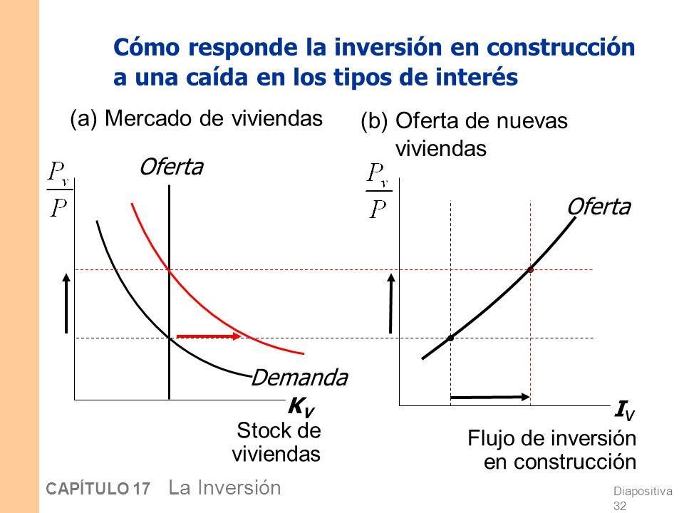 Cómo responde la inversión en construcción a una caída en los tipos de interés