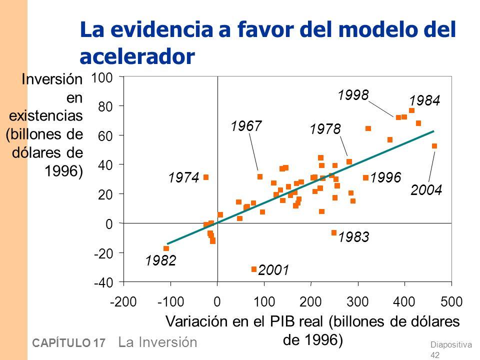 La evidencia a favor del modelo del acelerador