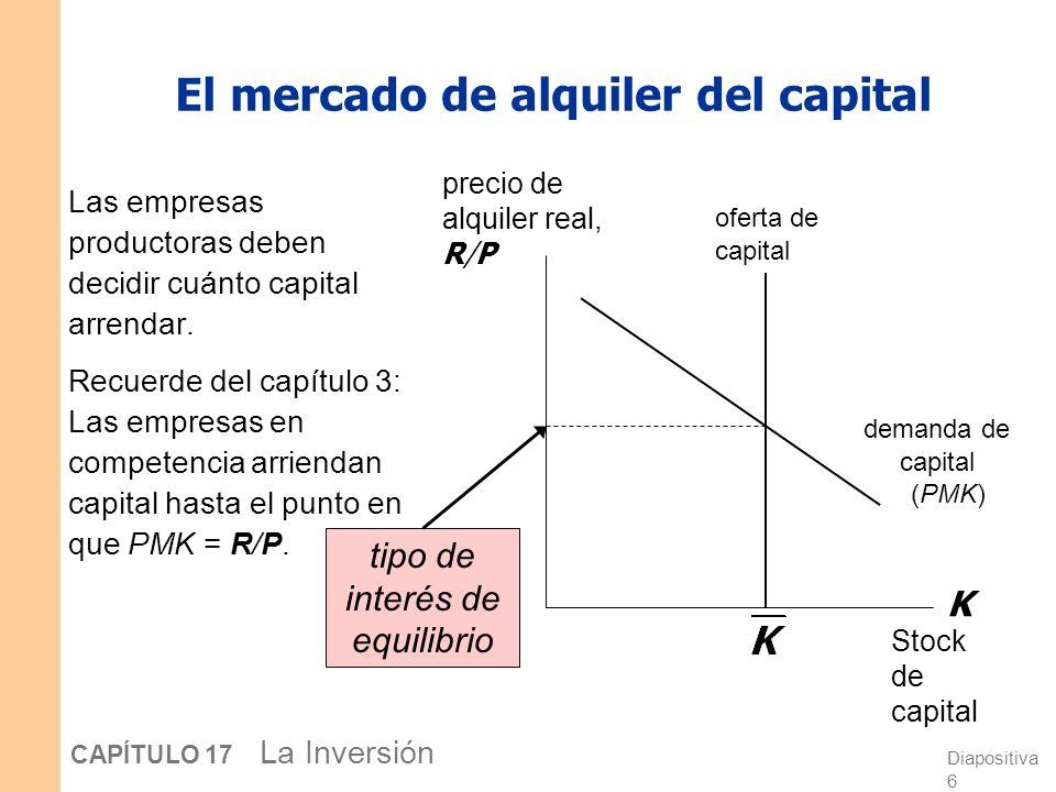El mercado de alquiler del capital
