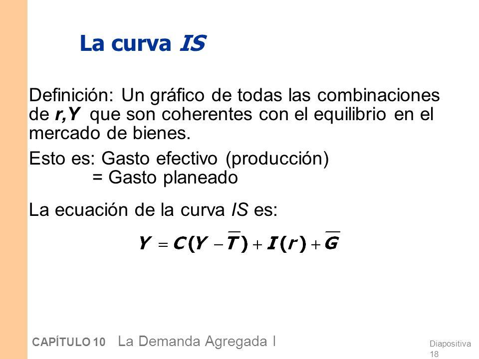 La curva IS Definición: Un gráfico de todas las combinaciones de r,Y que son coherentes con el equilibrio en el mercado de bienes.