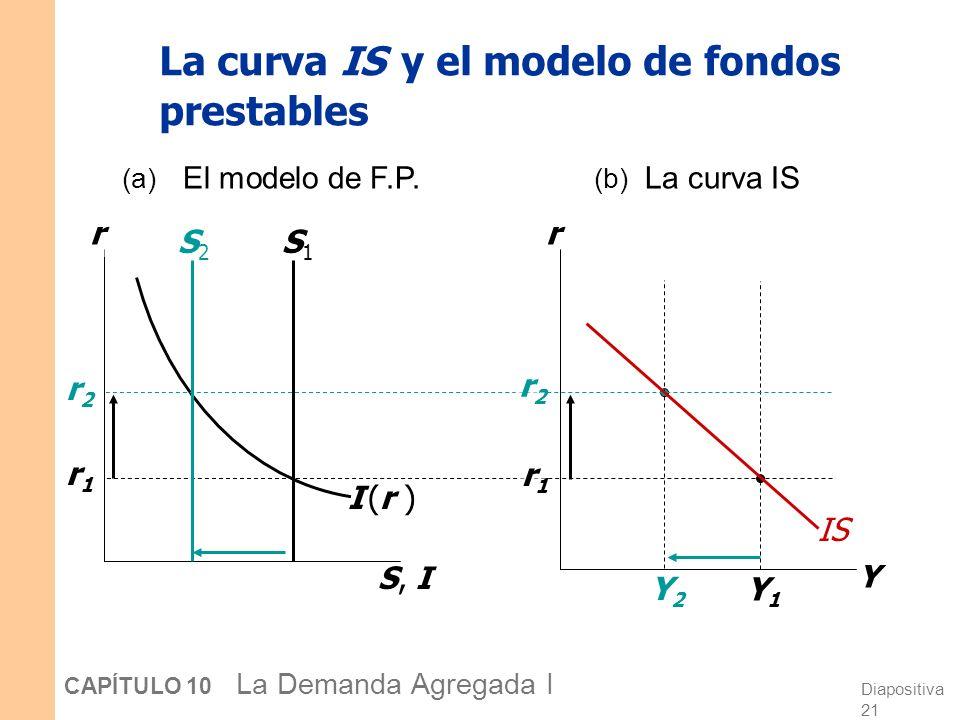 La curva IS y el modelo de fondos prestables