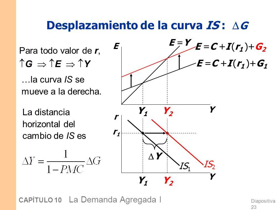 Desplazamiento de la curva IS : G
