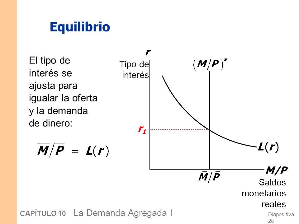 Equilibrio r. Tipo de interés. El tipo de interés se ajusta para igualar la oferta y la demanda de dinero: