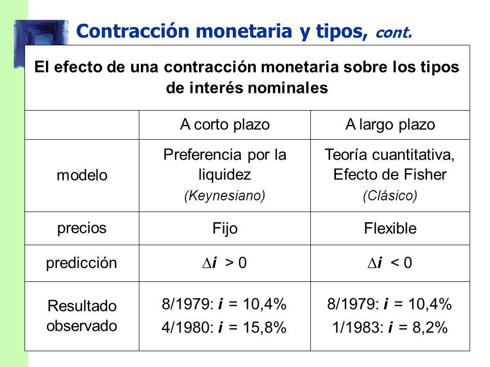 Contracción monetaria y tipos, cont.