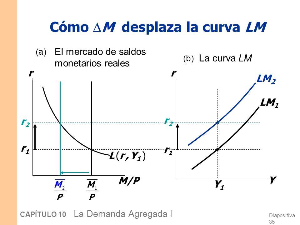 Cómo M desplaza la curva LM