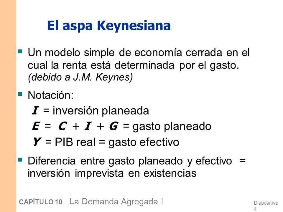 El aspa Keynesiana I = inversión planeada