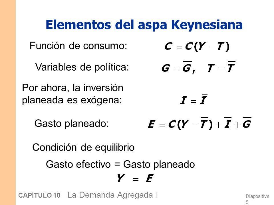 Elementos del aspa Keynesiana