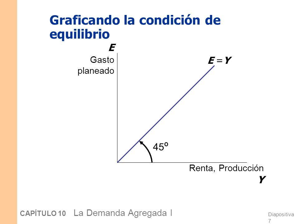 Graficando la condición de equilibrio