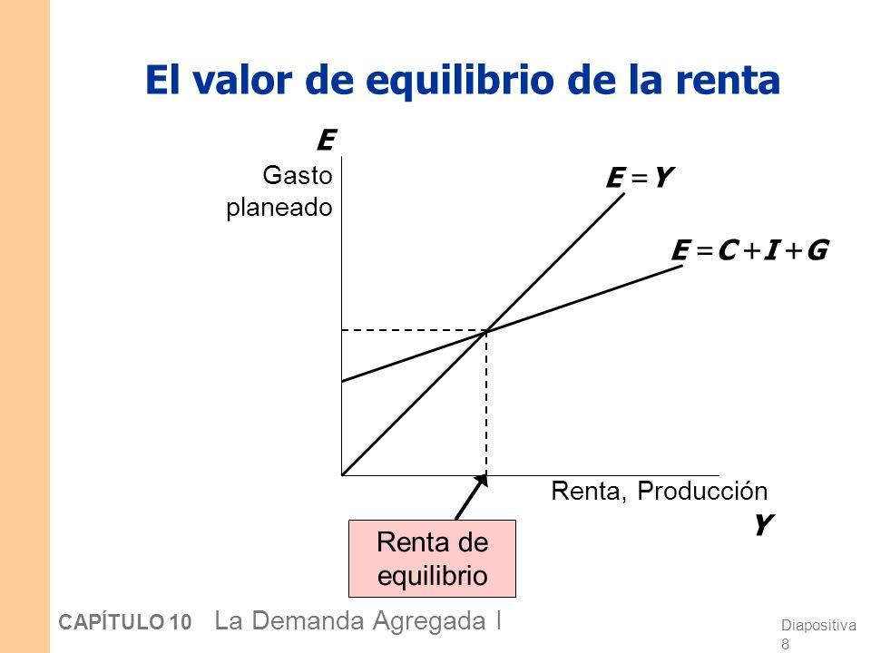 El valor de equilibrio de la renta