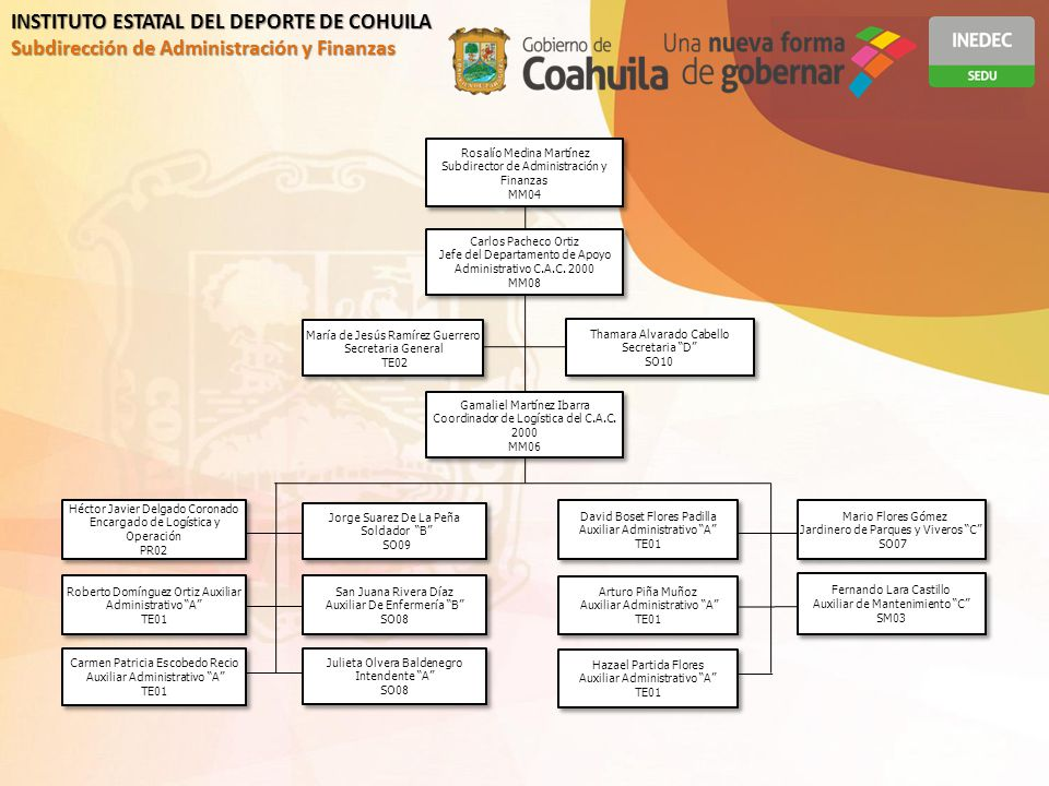 INSTITUTO ESTATAL DEL DEPORTE DE COHUILA
