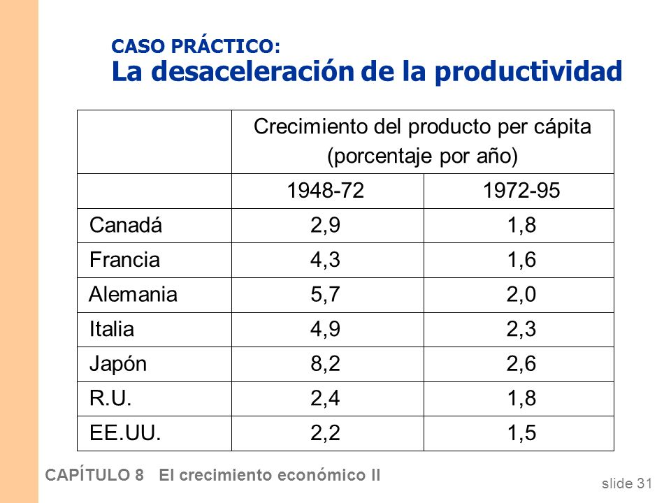 CASO PRÁCTICO: La desaceleración de la productividad