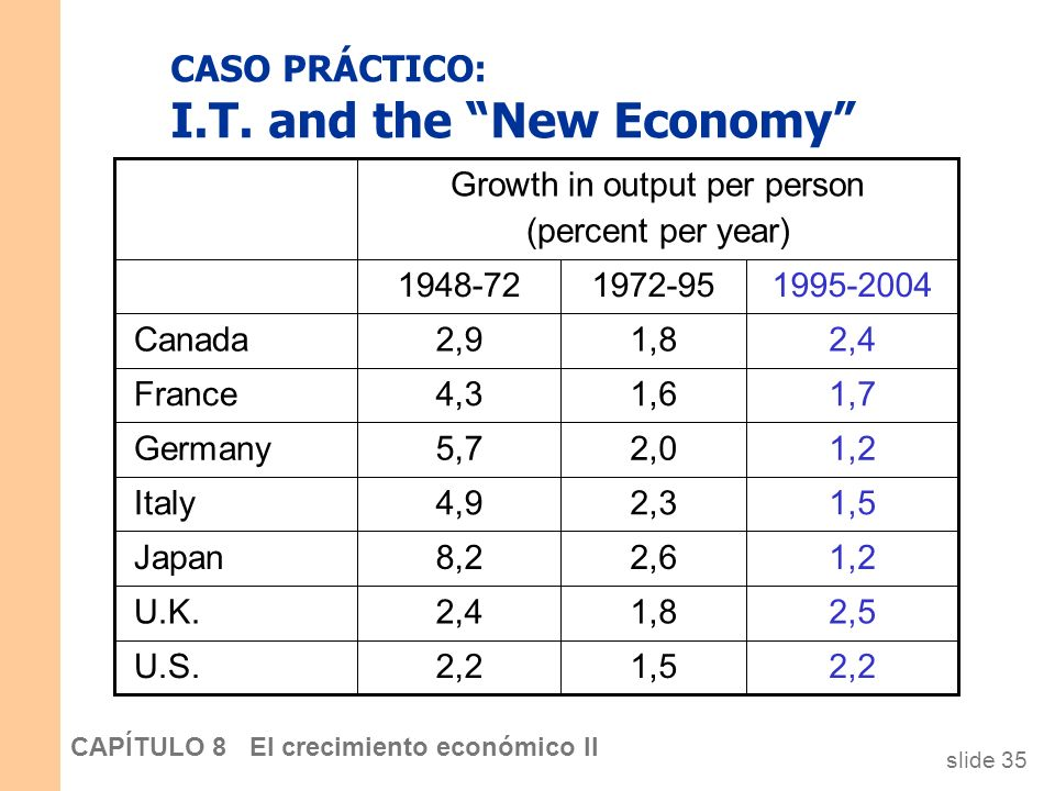 CASO PRÁCTICO: I.T. and the New Economy