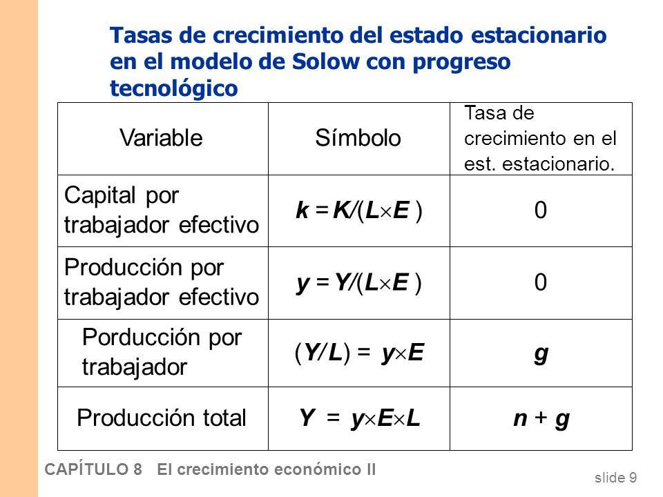 Capital por trabajador efectivo k = K/(LE )