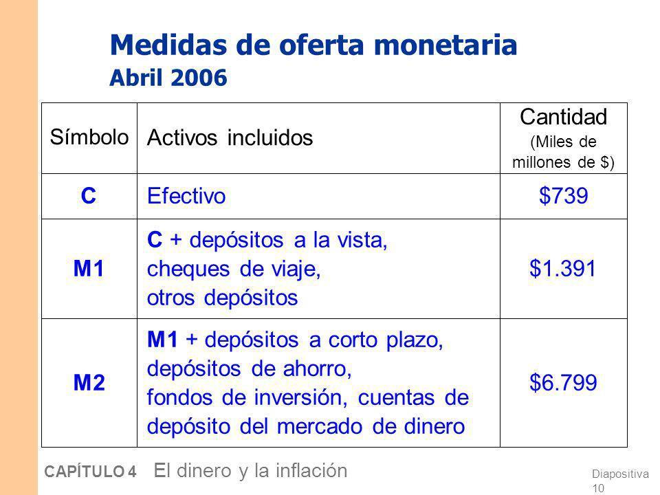 Medidas de oferta monetaria Abril 2006