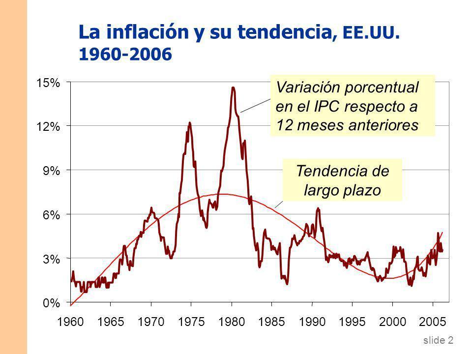 La inflación y su tendencia, EE.UU. 1960-2006