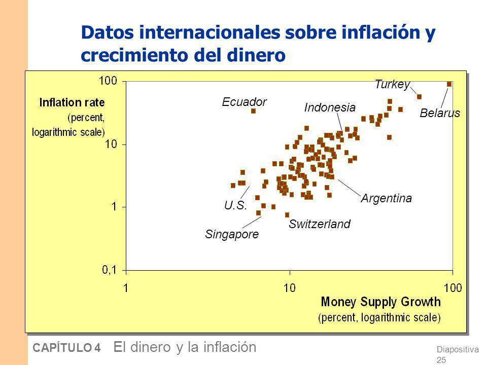 Datos internacionales sobre inflación y crecimiento del dinero