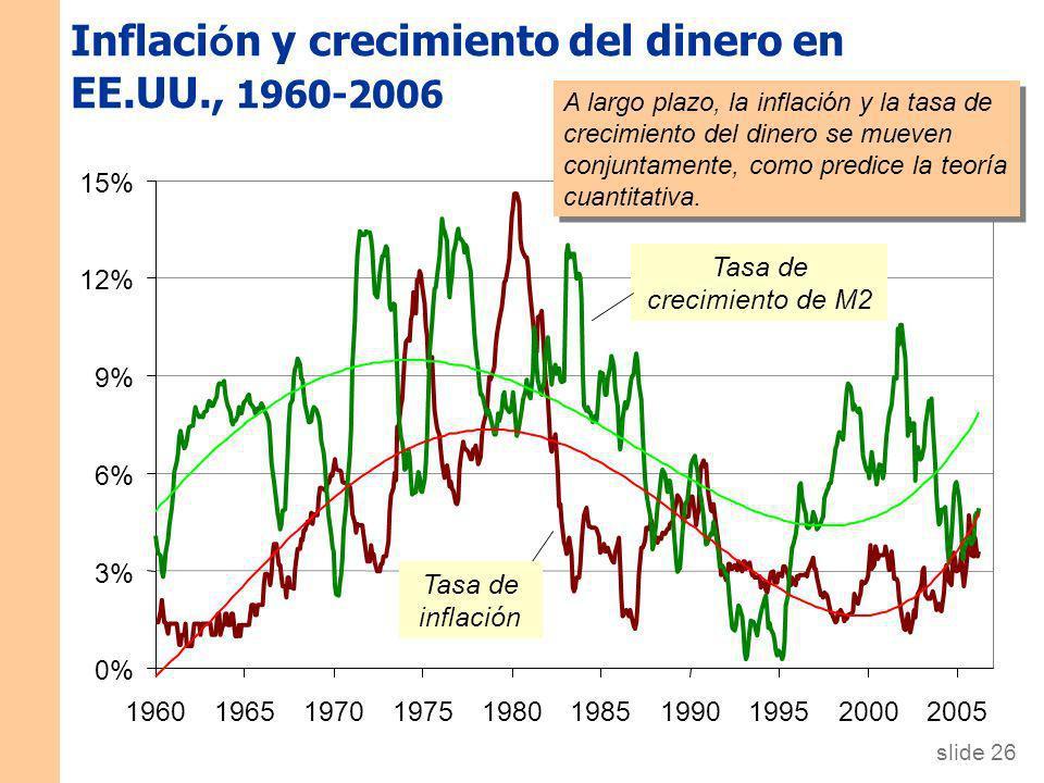 Inflación y crecimiento del dinero en EE.UU., 1960-2006
