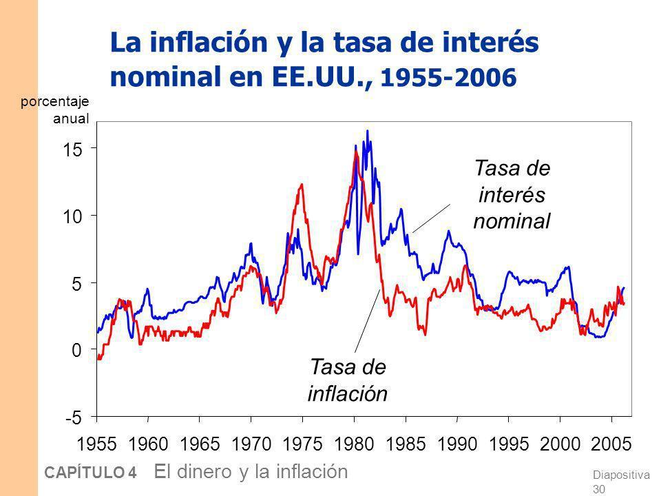 La inflación y la tasa de interés nominal en EE.UU., 1955-2006