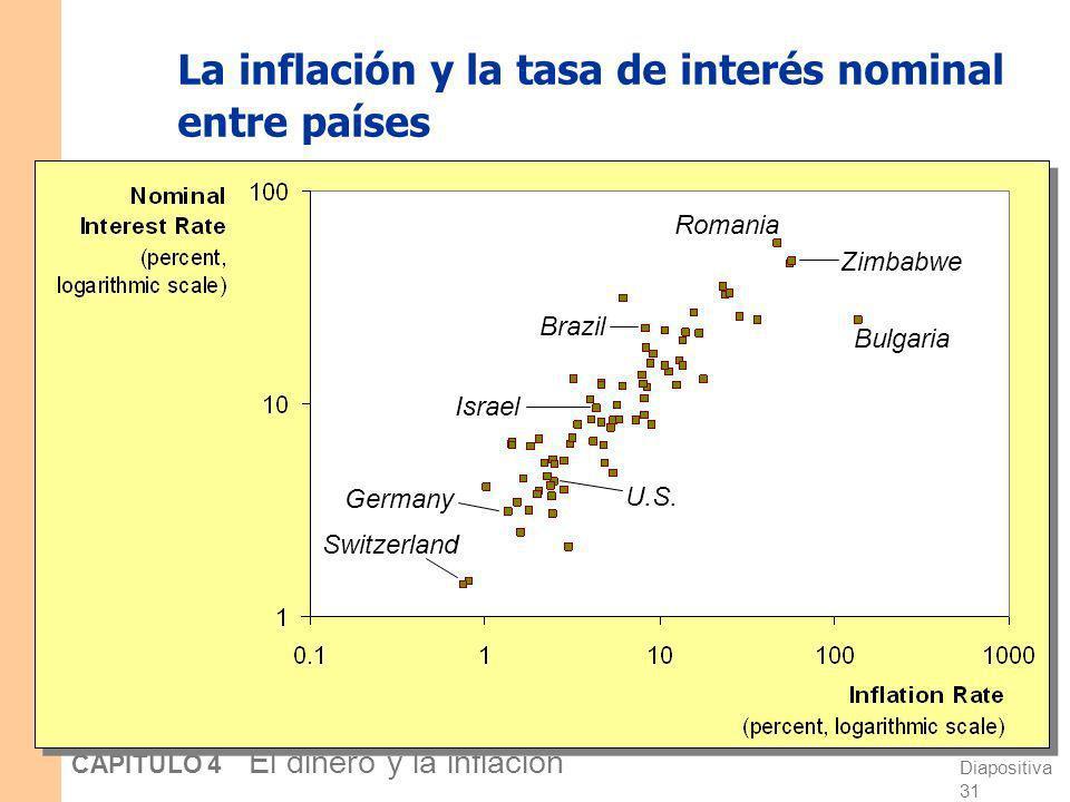 La inflación y la tasa de interés nominal entre países
