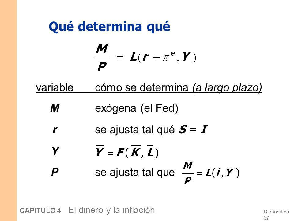 Qué determina qué variable cómo se determina (a largo plazo)