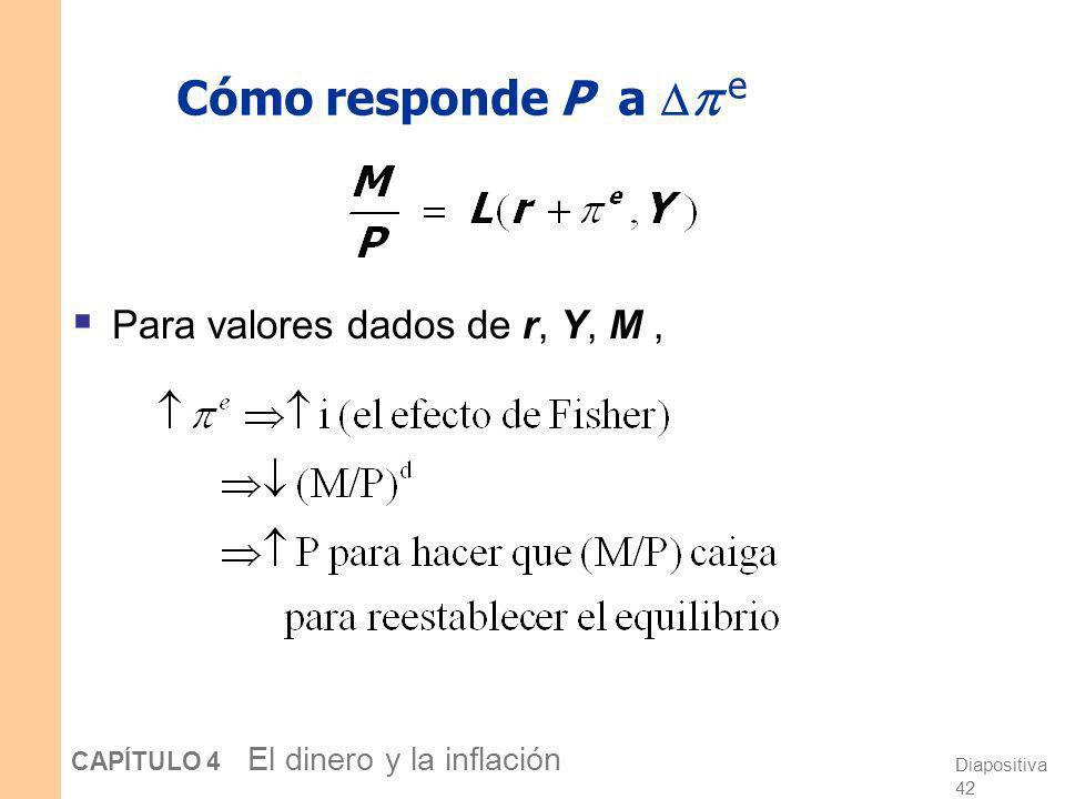 Cómo responde P a  e Para valores dados de r, Y, M ,