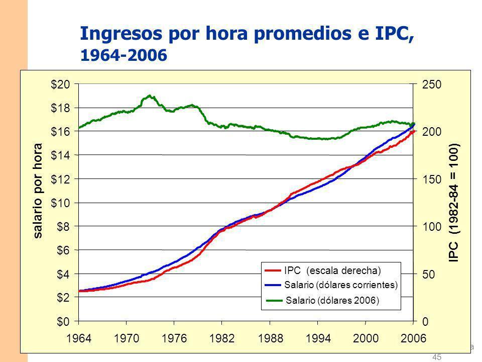 Ingresos por hora promedios e IPC, 1964-2006
