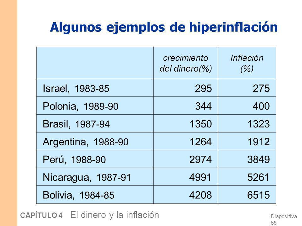 Algunos ejemplos de hiperinflación