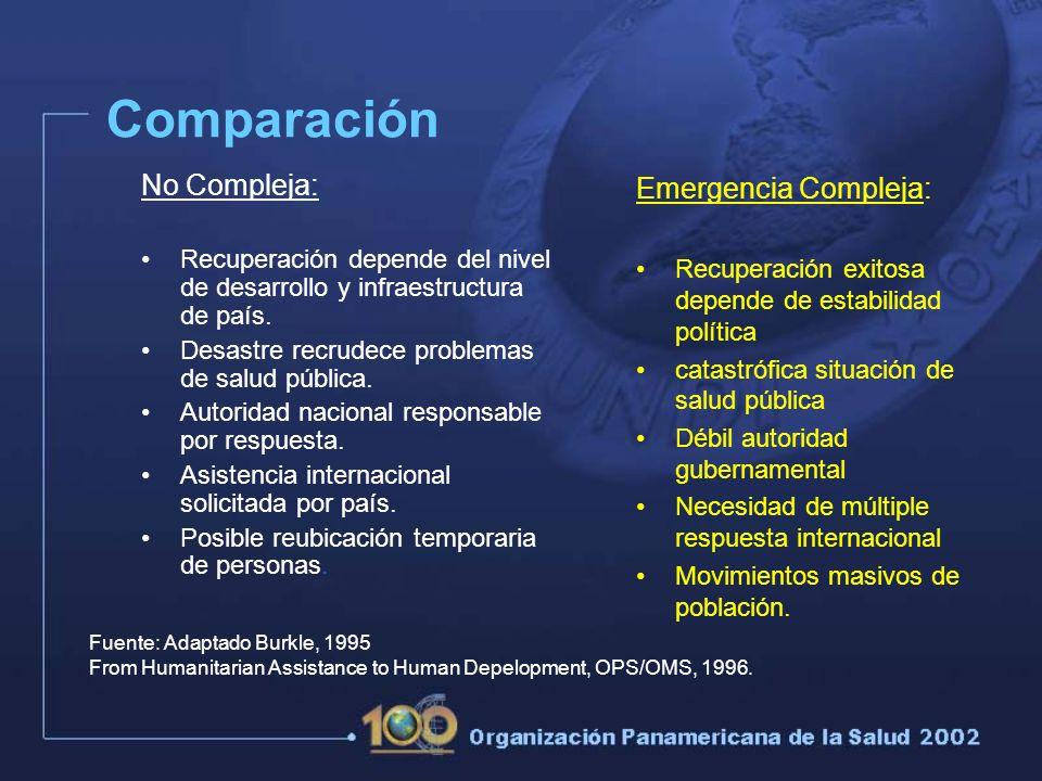 Comparación No Compleja: Emergencia Compleja:
