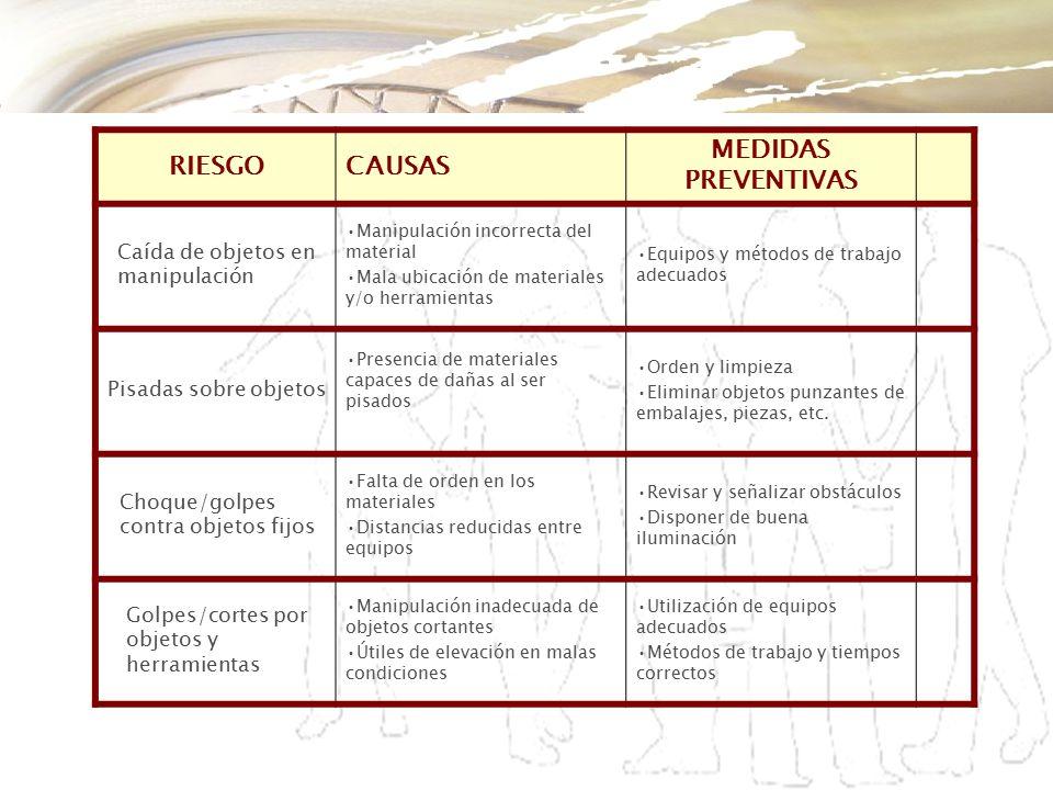RIESGO CAUSAS MEDIDAS PREVENTIVAS Caída de objetos en manipulación