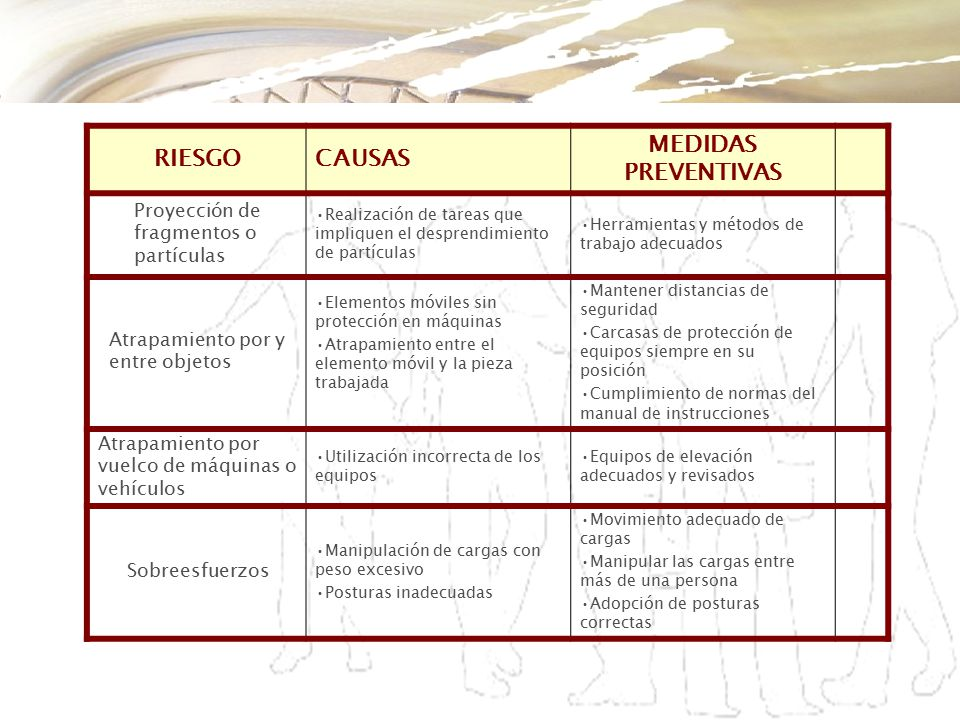 RIESGO CAUSAS MEDIDAS PREVENTIVAS