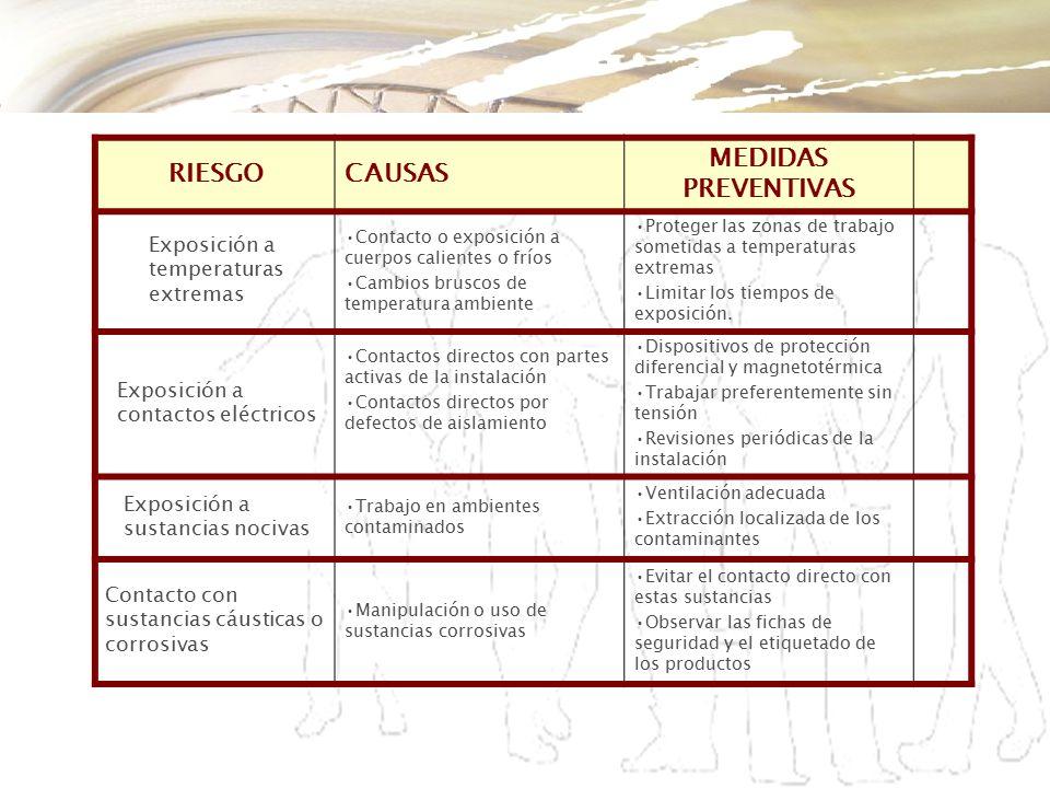 RIESGO CAUSAS MEDIDAS PREVENTIVAS Exposición a temperaturas extremas