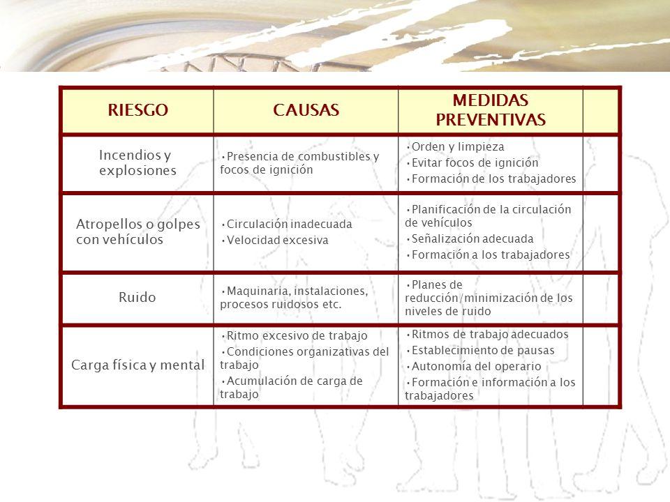 CAUSAS MEDIDAS PREVENTIVAS
