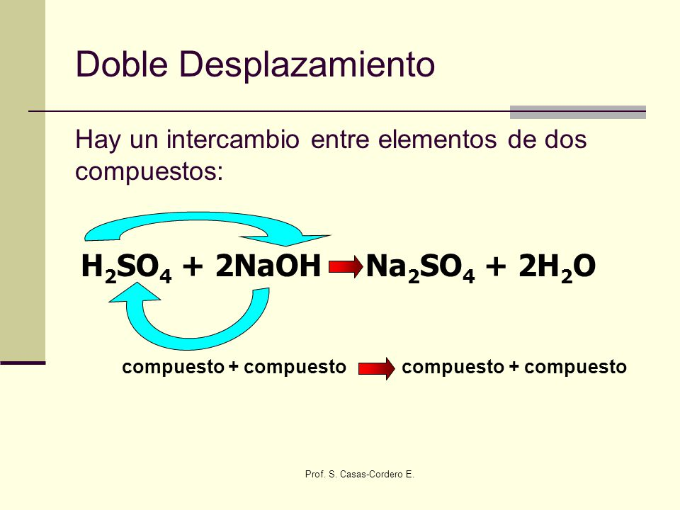 Doble Desplazamiento H2SO4 + 2NaOH Na2SO4 + 2H2O