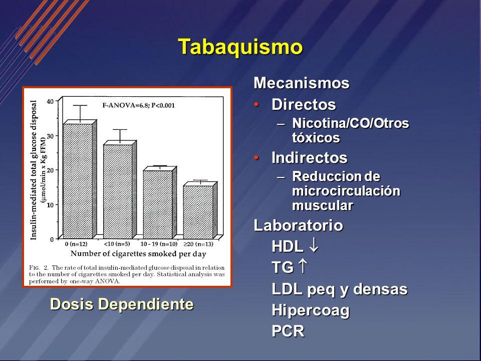 Tabaquismo Mecanismos Directos Indirectos Laboratorio HDL  TG 