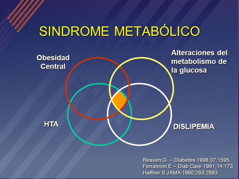 SINDROME METABÓLICO Alteraciones del metabolismo de la glucosa