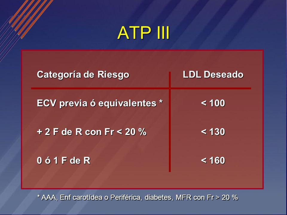 ATP III Categoría de Riesgo ECV previa ó equivalentes *