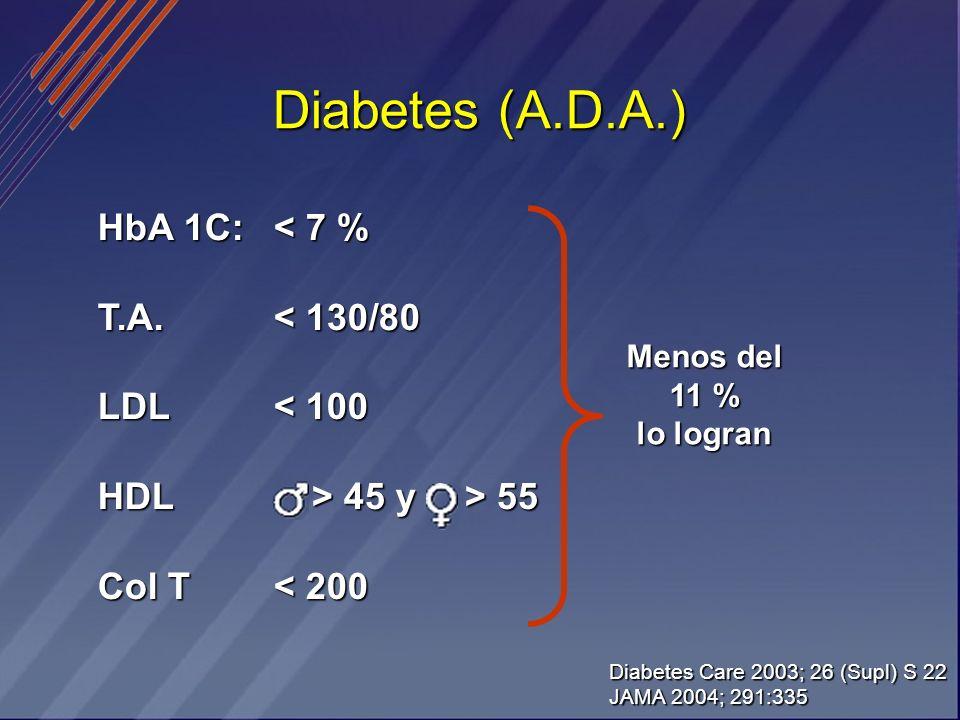 Diabetes (A.D.A.) HbA 1C: T.A. LDL HDL Col T < 7 % < 130/80