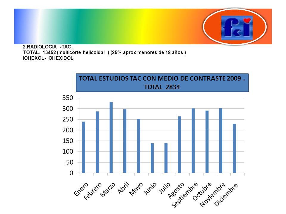 TOTAL ESTUDIOS TAC CON MEDIO DE CONTRASTE 2009 . TOTAL 2834
