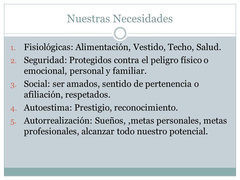 Nuestras NecesidadesFisiológicas: Alimentación, Vestido, Techo, Salud.
