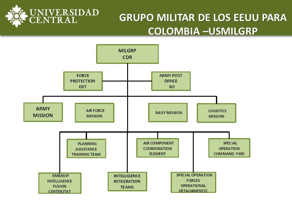 GRUPO MILITAR DE LOS EEUU PARA COLOMBIA –USMILGRP