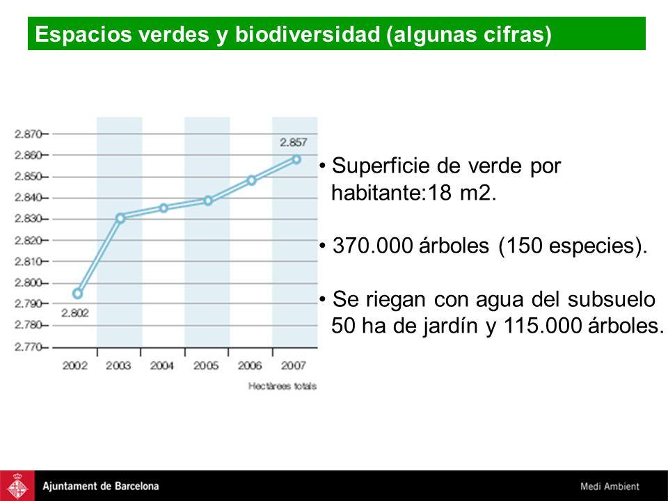 Espacios verdes y biodiversidad (algunas cifras)