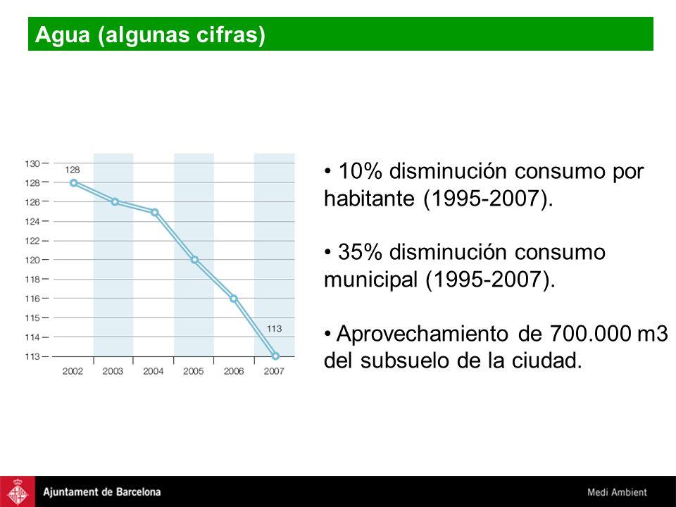 Agua (algunas cifras) 10% disminución consumo por. habitante (1995-2007). 35% disminución consumo.