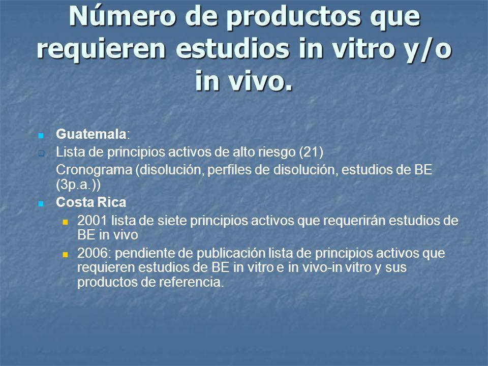 Número de productos que requieren estudios in vitro y/o in vivo.