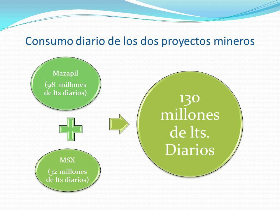 Consumo diario de los dos proyectos mineros