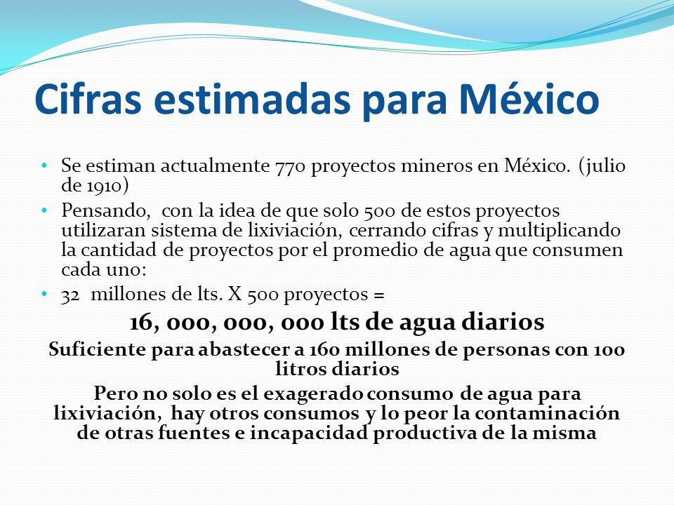 Cifras estimadas para México