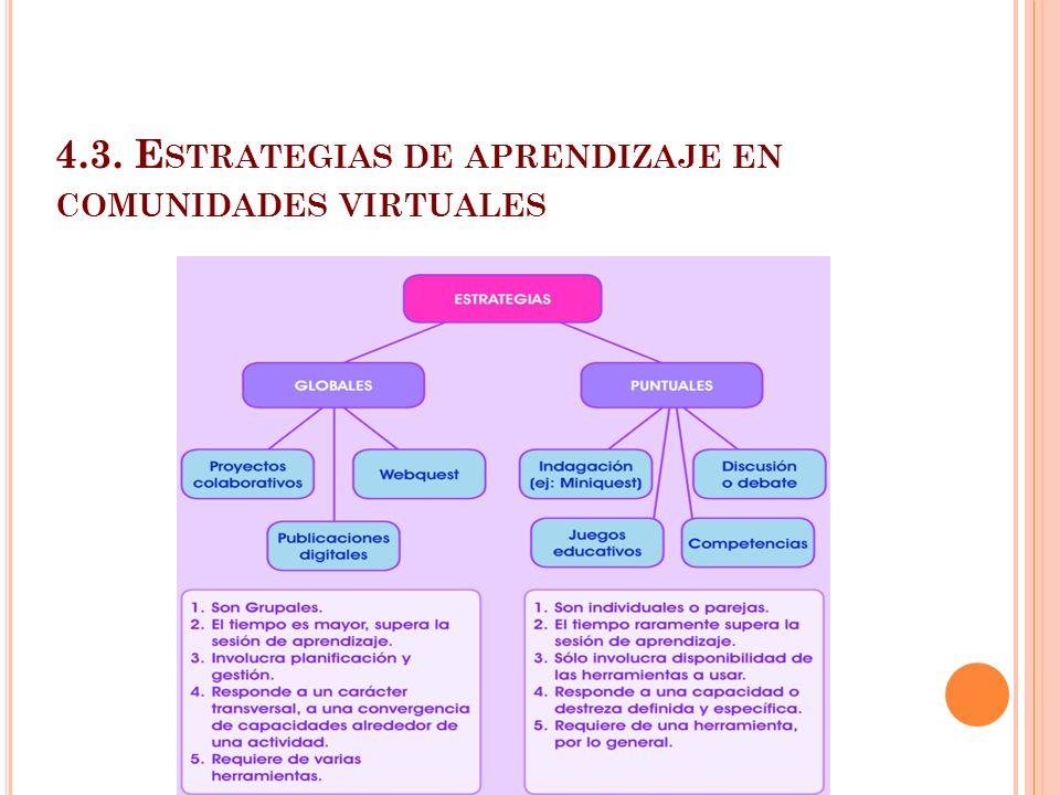 4.3. Estrategias de aprendizaje en comunidades virtuales